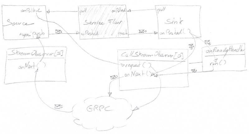 Back-pressure in Grpc-akkastream – Beyond the lines